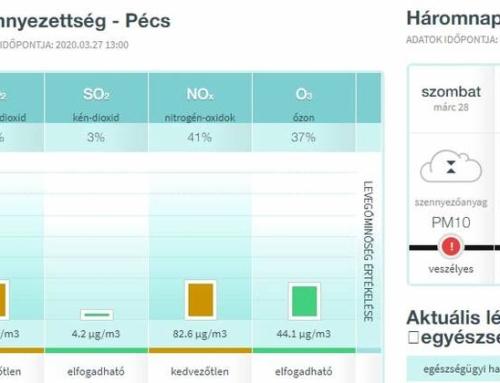 Még ez is: hirtelen hatalmas lett a szállópor koncentrációja Pécsett (Bama.hu)